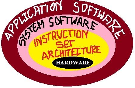 Arm Instruction Setpart 1 Initialization