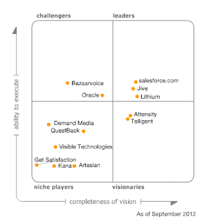 Figure 1. Magic Quadrant for Social CRM