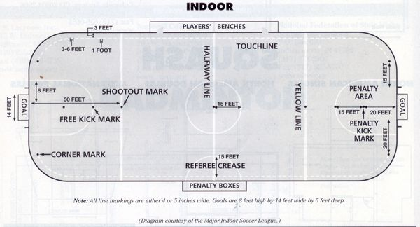 News major rule change for 2012 page 2 bigsoccer forum for Indoor sport court dimensions