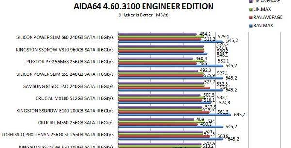 benchmark s60