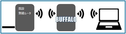 パソコンと中継機(BUFFALOルータ)を繋いでいるLANケーブルを外す