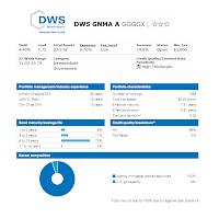 DWS GNMA Fund (GGGGX)
