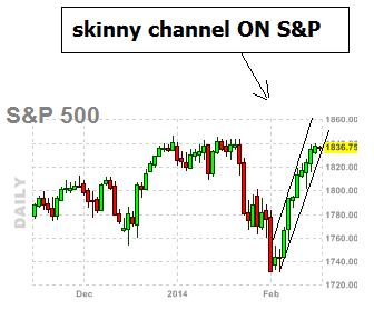 spx chart update