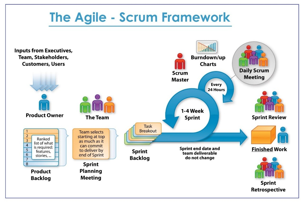 scrum methodology current issues Scrum is an iterative and incremental agile software development methodology  for managing product development the product  keep a list of the issues and  enhancements that make up your project classify them  social management.