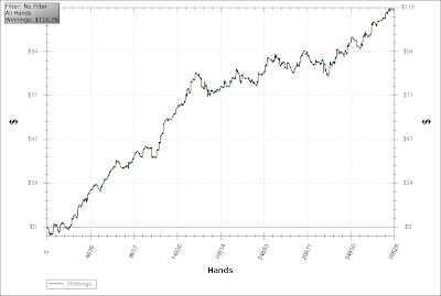 poker win rate