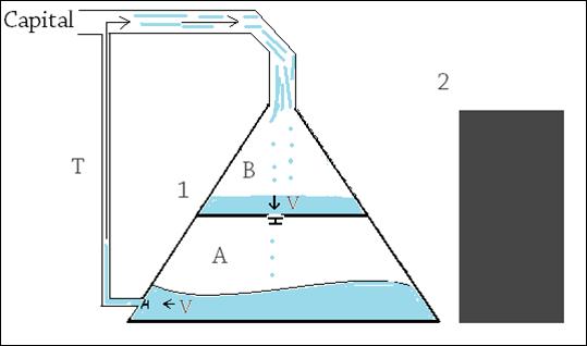 Triangulo que representa los ingresos de una población