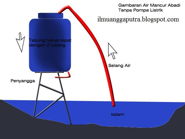 listrik yang saya dapatkan dari sebuah situs di www.ilmusipil.com