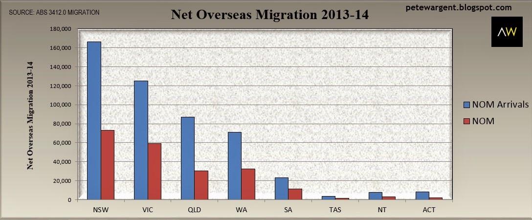 Migration driving population flows