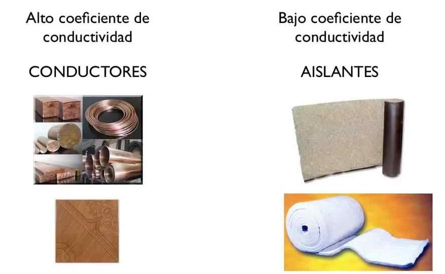Electrost tica conductores y aislantes - Materiales aislantes del calor ...