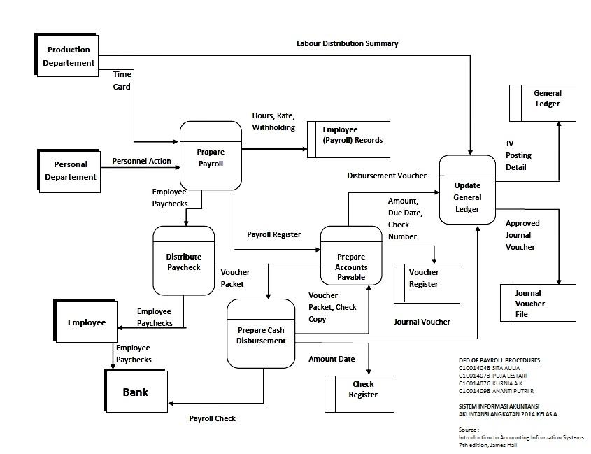 Sistem Informasi Akuntansi  Sia   Tugas Ke