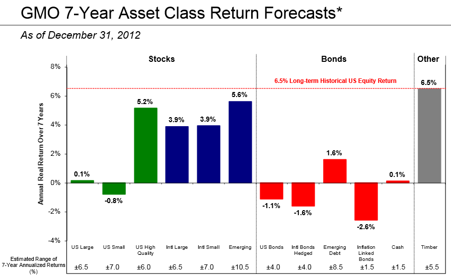 gmo 7 laws of investing 7‐year asset class real return forecasts as of march 31, 2015 source: gmo the chart represents real return forecasts for several asset classes and not for any gmo fund or strategy these forecasts are forward‐looking statements based upon the reasonable beliefs of gmo and are not a guarantee of future performance.