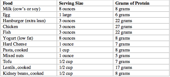 How Much Protein Should You Have Per Day For Kids