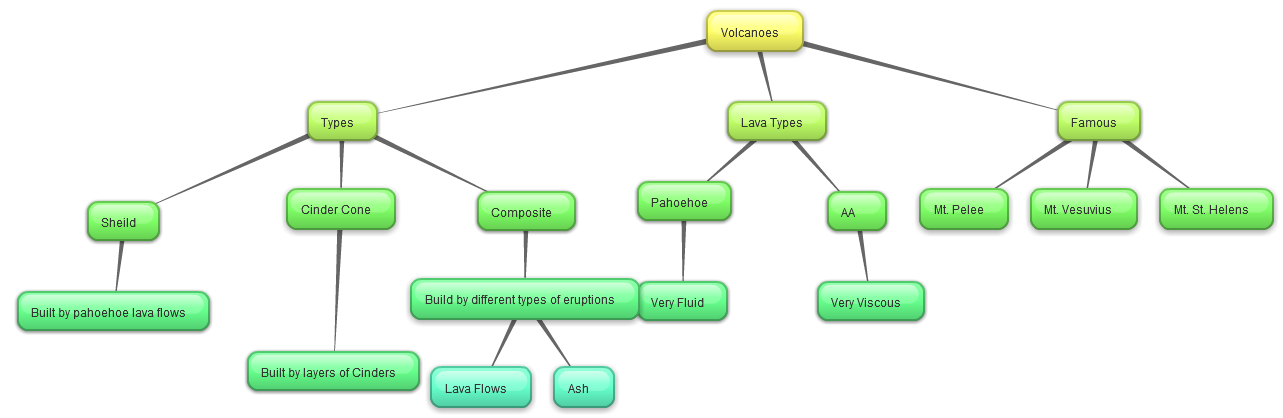 today i would like to highlight bubblus this is one of the easier and more versatile concept mapping software online - Online Concept Maps