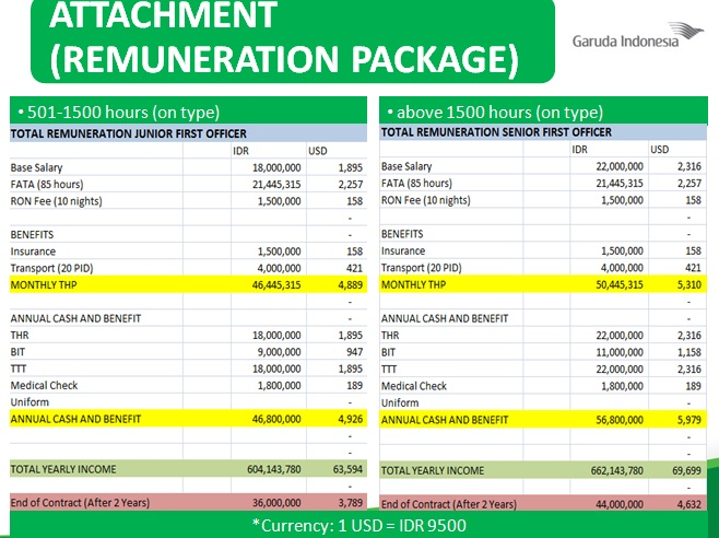 Fly Gosh Citilink A320 Salary For Junior Senior First
