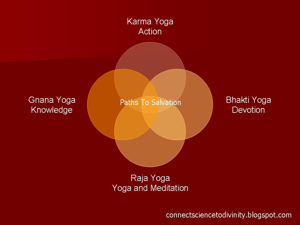 an analysis of yogas paths to enlightenment in hinduism 1,213 responses to sade sati for an analysis of yogas paths to enlightenment in hinduism vrushchika / vrishchika rashi (scorpio)in 2011-2012 blog by peter holleran.