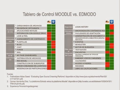 Tablero de Control Moodle vs. Edmodo