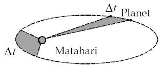 Luas juring yang dihasilkan planet dalam mengelilingi Matahari adalah sama untuk selang waktu yang sama.