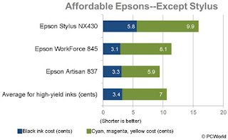 Affordable Epsons--Except Stylus