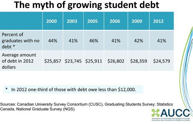 Sandwalk: Student debt in Canada