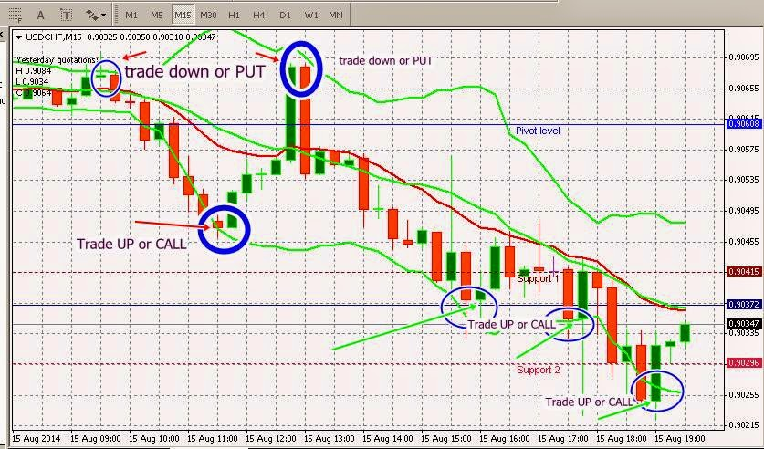 How to trade binary options with a falling wedge patterns