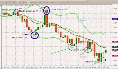 Binary options trade per day