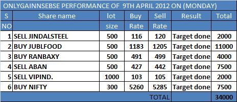 ONLYGAIN PERFORMANCE OF 9TH APRIL 2012 ON (MONDAY)