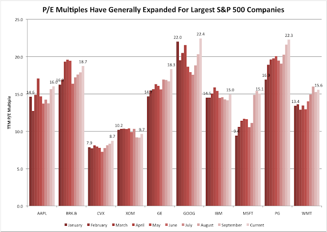 PE Multiple Largest Companies