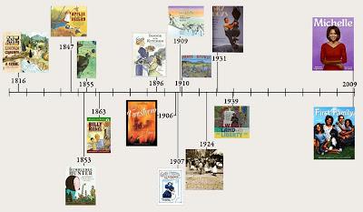 timelines for children s homework
