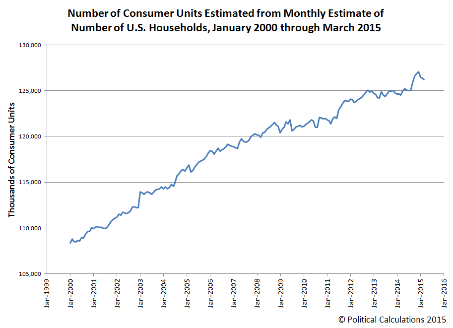 Estimated Monthly Number of U.S. Consumer Units, January 2000 through March 2015