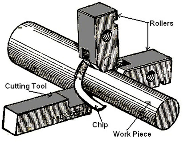 Roller box turning attachment