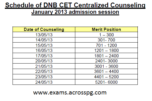 DNB CET Nov 2012 Session Centarlized Counselling 1st Round from May 13th