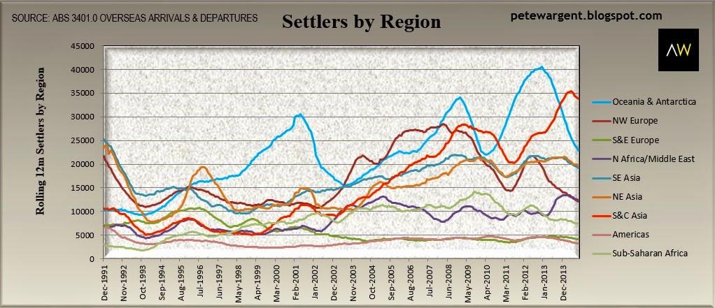Settlers by region