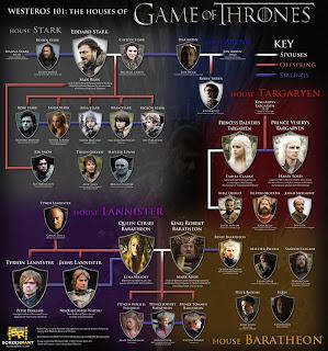 Game Of Throne: Relación entre las distintas casas