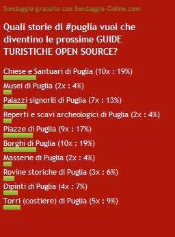 Risultati sondaggio #storiedipuglia