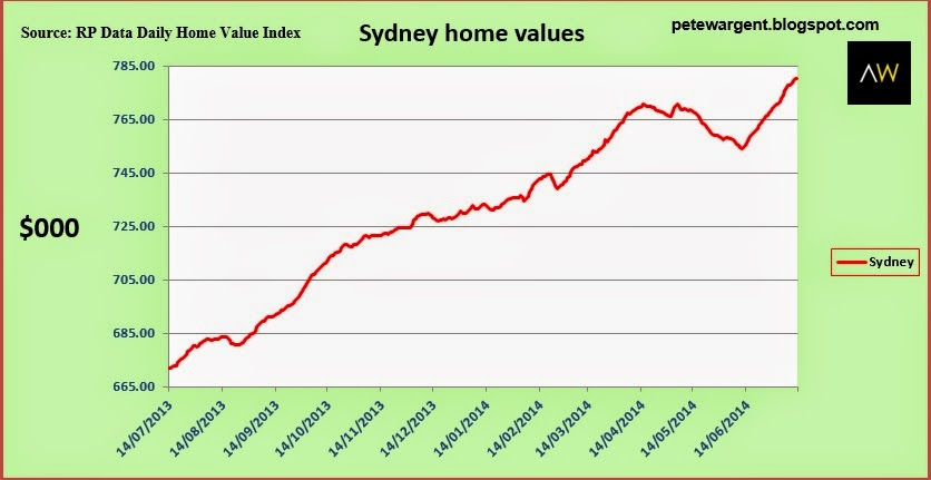 Sydney home values