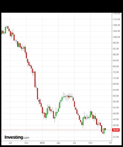 ¿Cuanto podría caer el precio del petróleo?