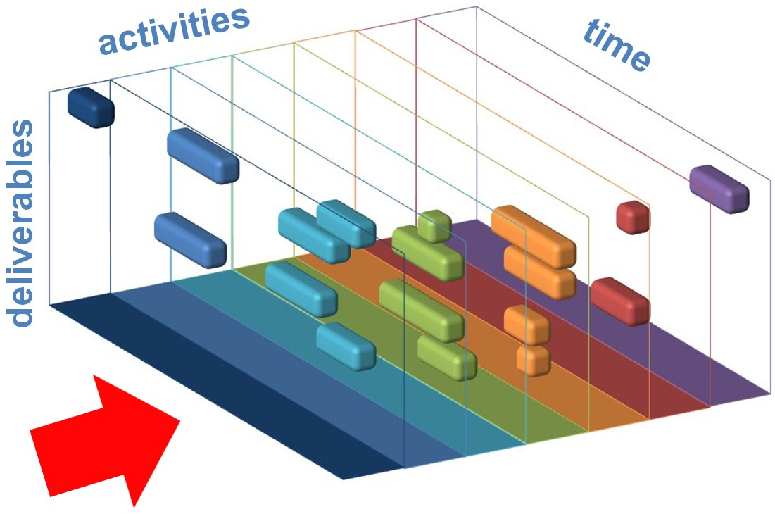 Anatomy of The Three-Dimensional Charts of Time Scheduling | ThinkDo ...