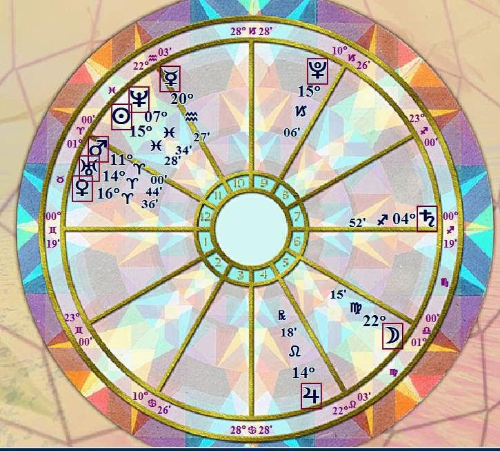 Wiki Natal Horoscope Forecast Birth born March 6 2015