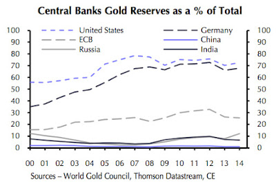 How central banks will push up the gold price