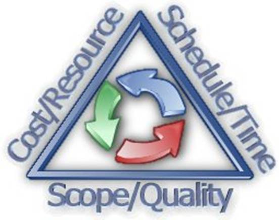 managing project scope and time All projects are carried out under certain constraints - traditionally, they are cost, time and scope these three factors are commonly called the triple constraint.