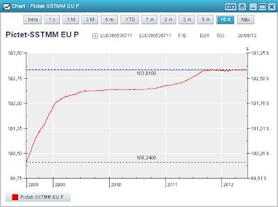 Gráfico de Pictet Sovereign Short Term Money Market