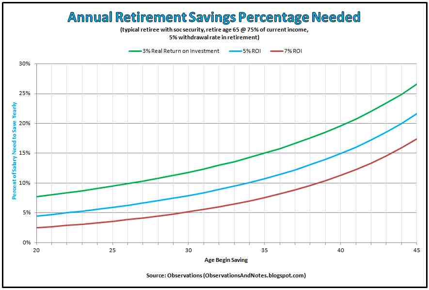 SpreadsheetsCalculators Investing Learning Hub – Retirement Withdrawal Calculators