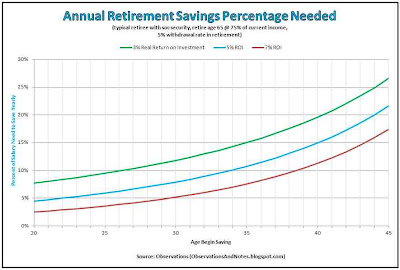 Retirement Planning:  what percent of salary should save -- by starting age