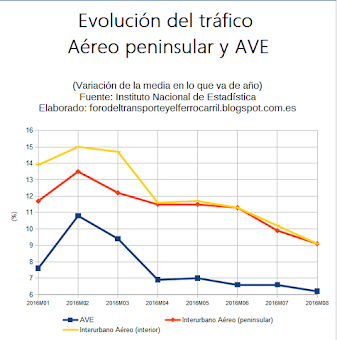 El tráfico aéreo peninsular aventaja hasta agosto en tres puntos al ave