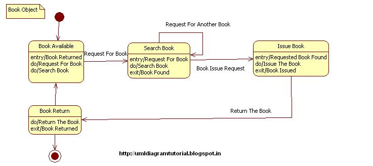 unified modeling language  library management system   state diagramstate diagram for books object