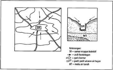Tata letak lokasi untuk sumur resapan