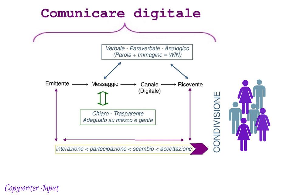 Comunicare digitale #1: dal feedback all\'interazione | Copywriter ...