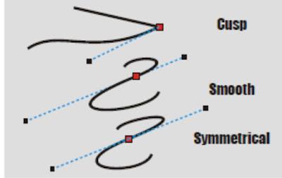Mengenal Fungsi Node di Coreldraw