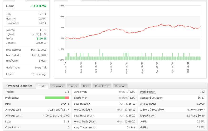 100 pips trading strategy optimization