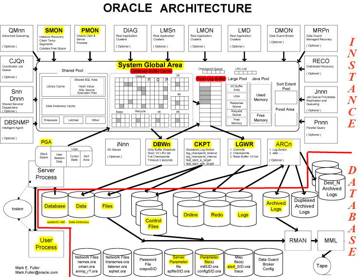 Image gallery oracle architecture for Oracle 10 g architecture